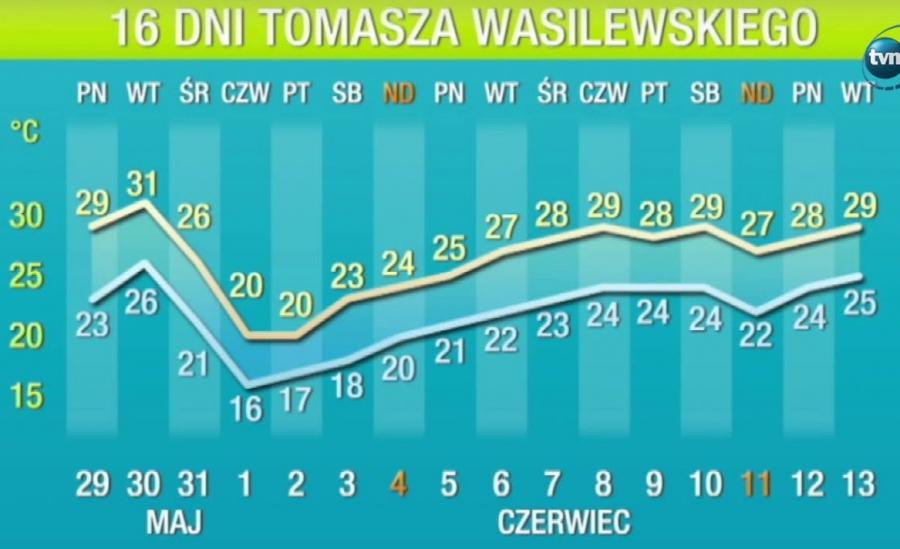Prognoza pogody na przełom maja i czerwca