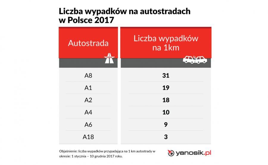 Liczba wypadkow na autostradach w Polsce w 2017 roku