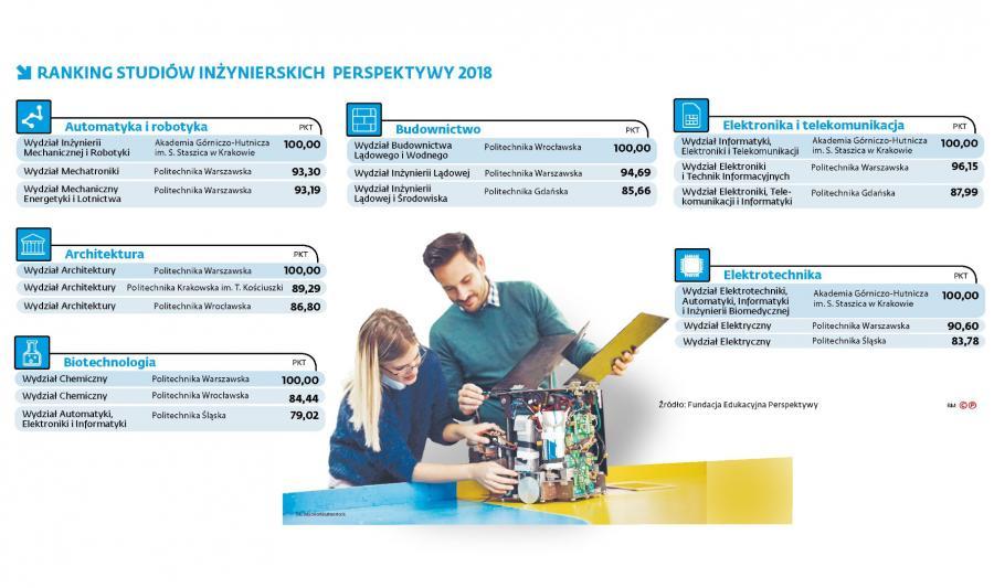 Ranking studiów inżynierskich - Perspektywy 2018