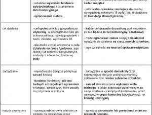 Maturalna powtórka z WOS - fundacje i stowarzyszenia