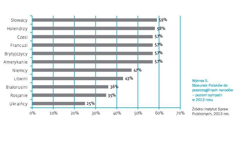 Wykres z raportu ISP \