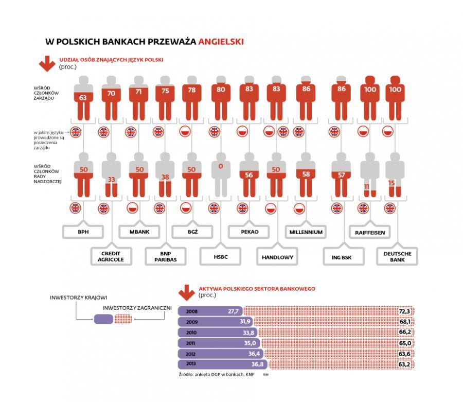 W polskich bankach przeważa język angielski