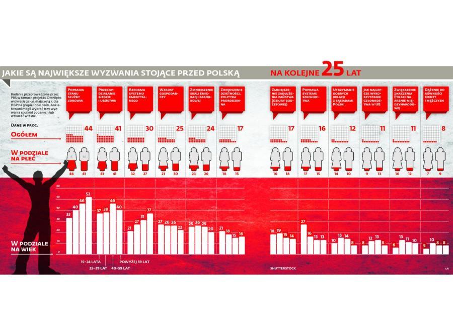Czego pragną Polacy na 25-lecie odzyskania wolności? SONDAŻ