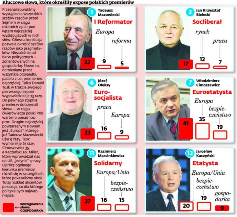 Expose polskich premierów