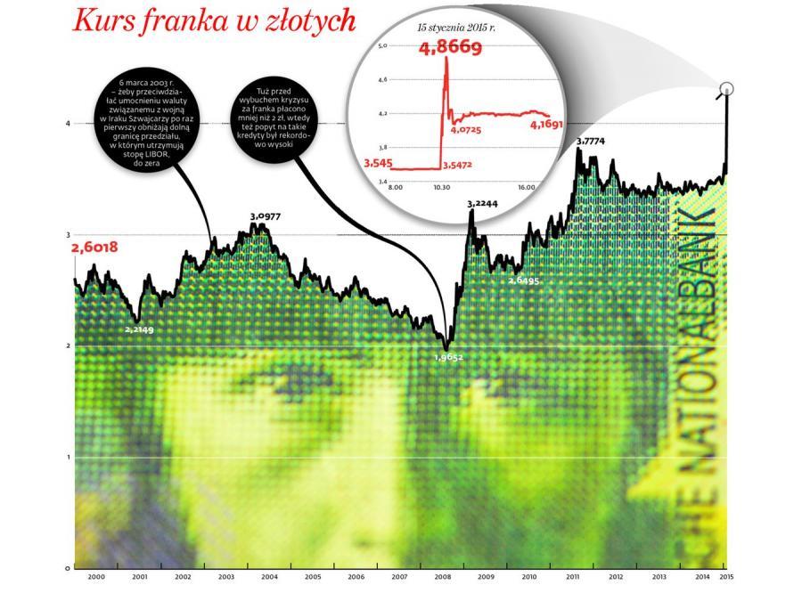 Kurs franka w złotych. INFOGRAFIKA