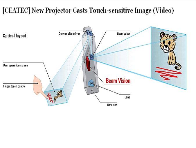 Nowy, dotykowy projektor Funai