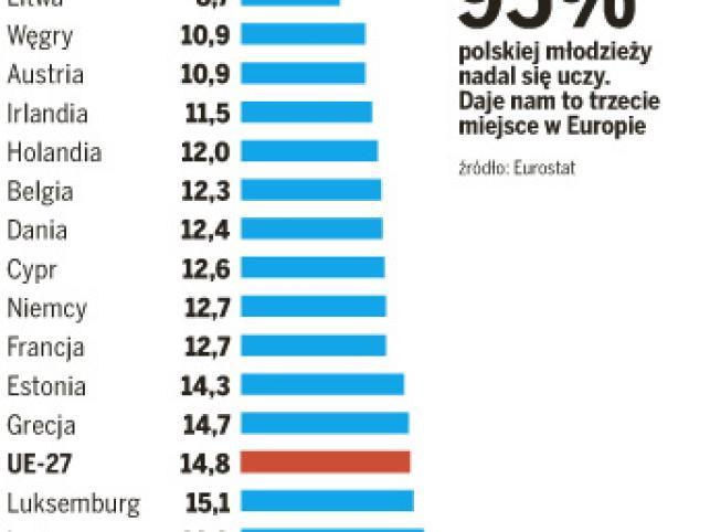 Polska młodzież kształci się na potęgę